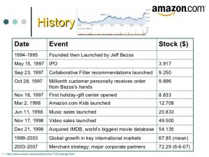 How to Edit Amazon History From Your PC