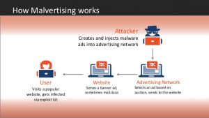 Millions of Wrong websites users targeted in malvertising attack