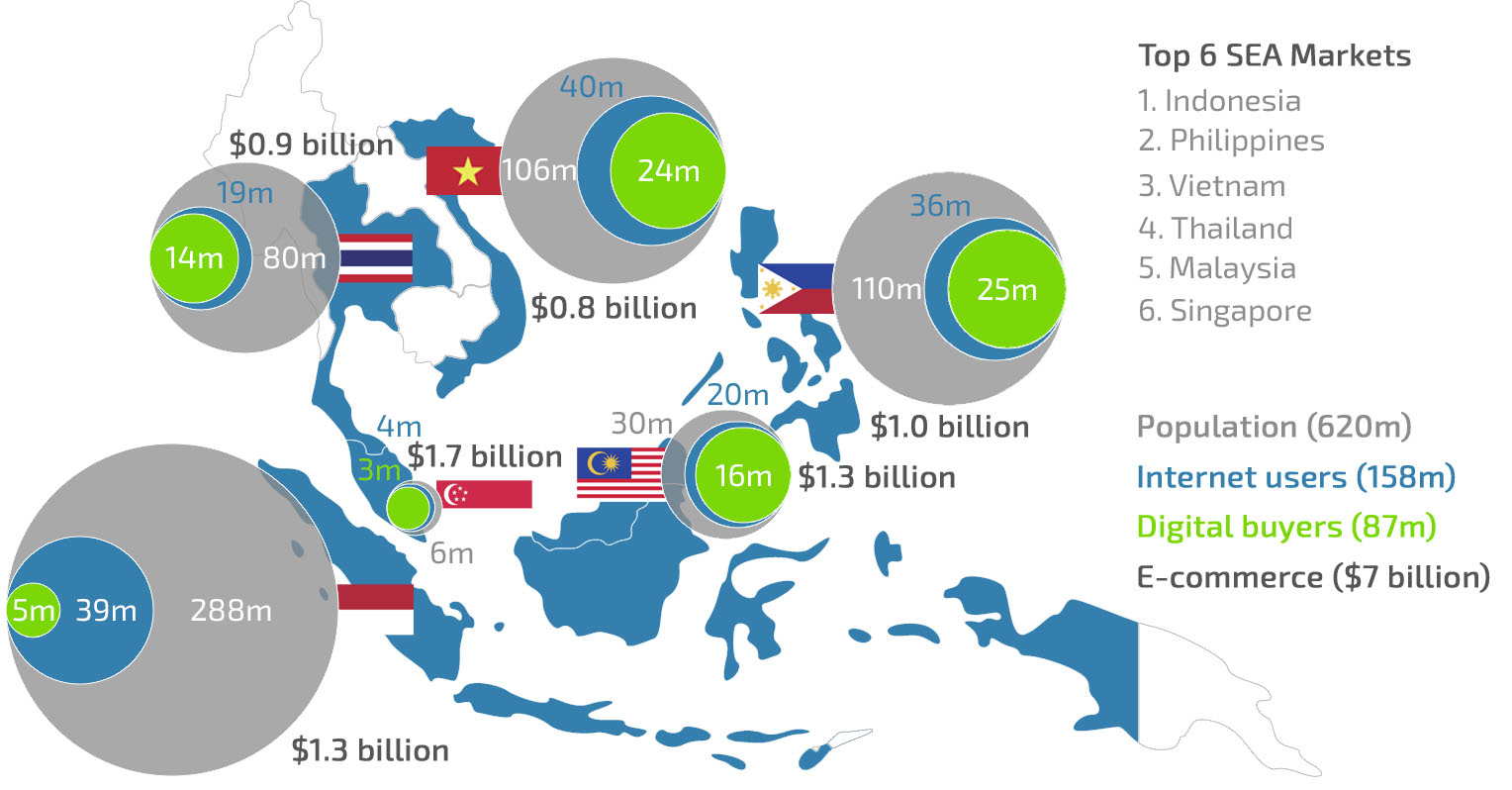 an analysis of the benefits of south east asian company market